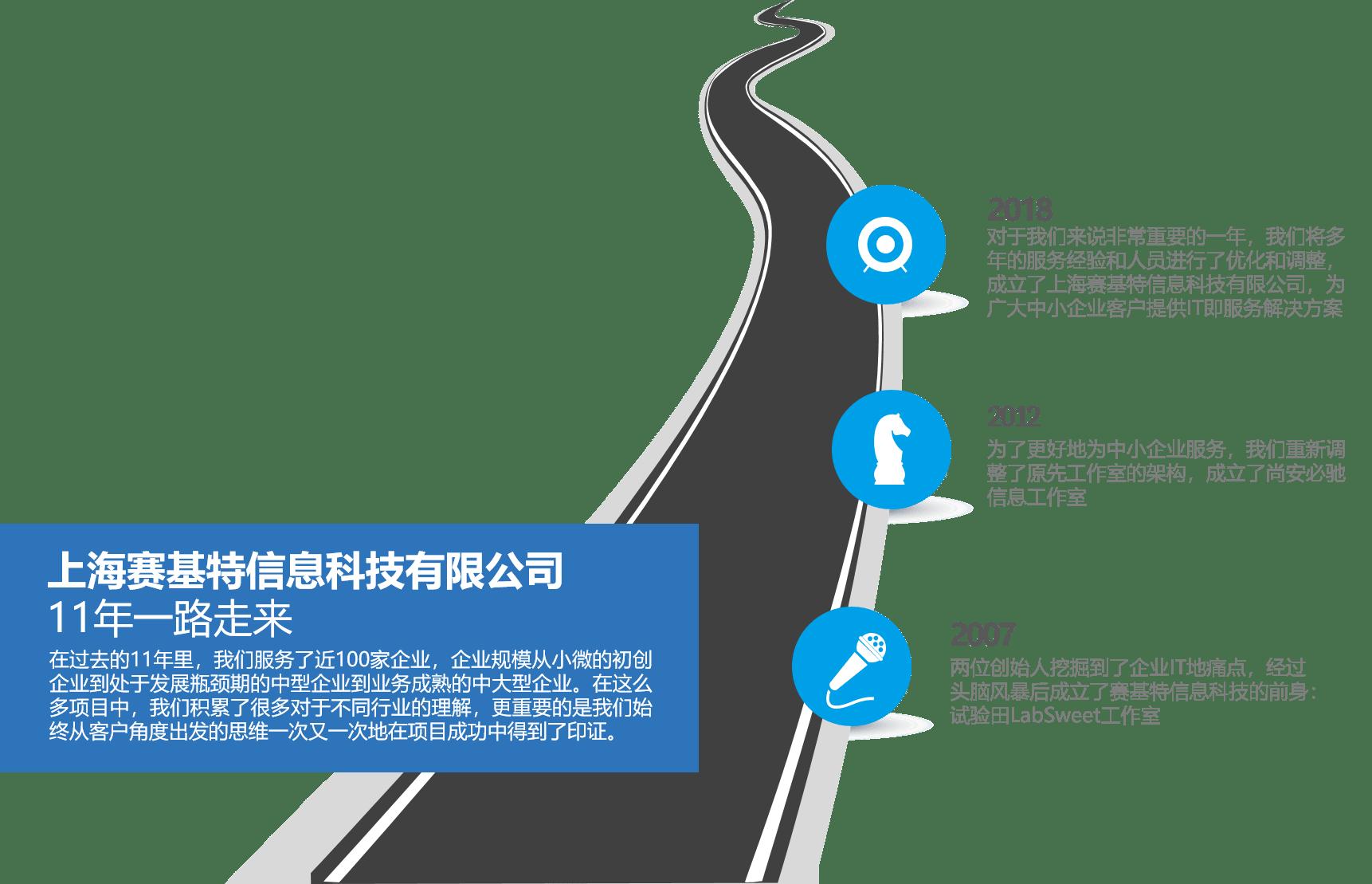 发展历程-赛基特信息科技