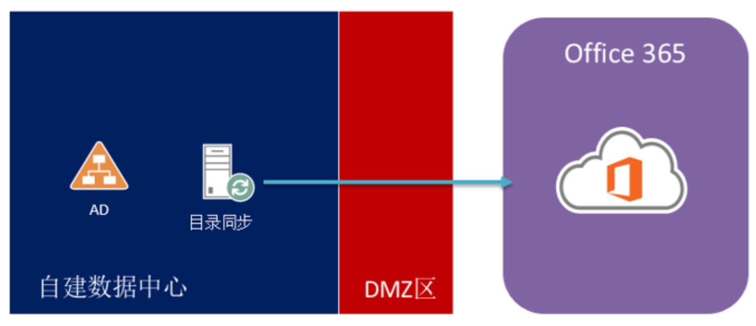 企业云存储解决方案-上海赛基特信息科技有限公司